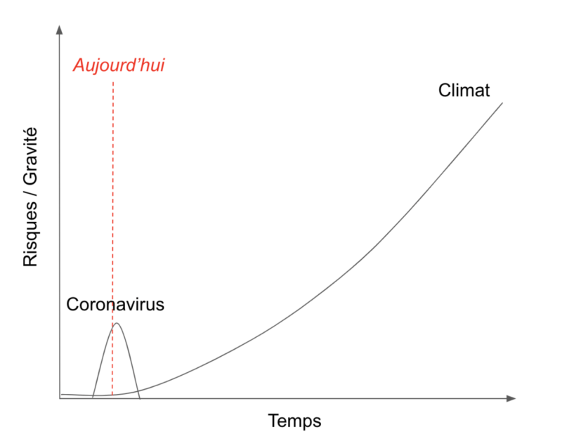 confort marginal comparaison crise coronavirus crise écologique