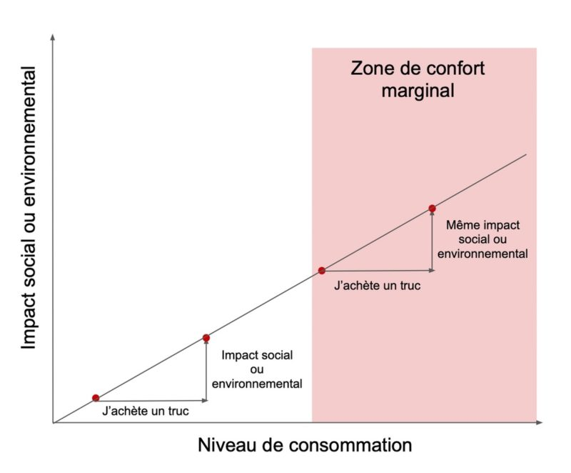 confort marginal graphe 2