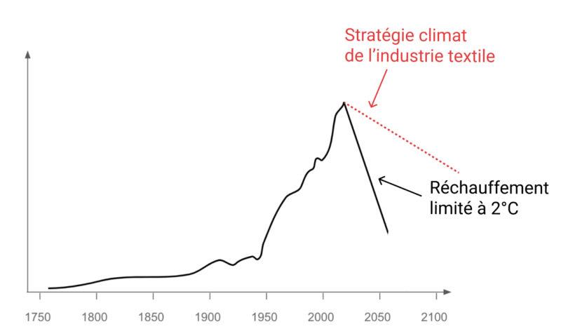 charbon coton loom comparaison stratégies climat