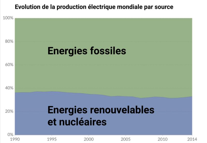 charbon coton loom répartition énergie